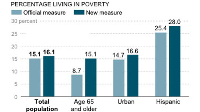 PHOTO:A U.S. Census Bureau graphic shows that about 28 percent of Latinos were categorized as poor in 2011 under a new measure.