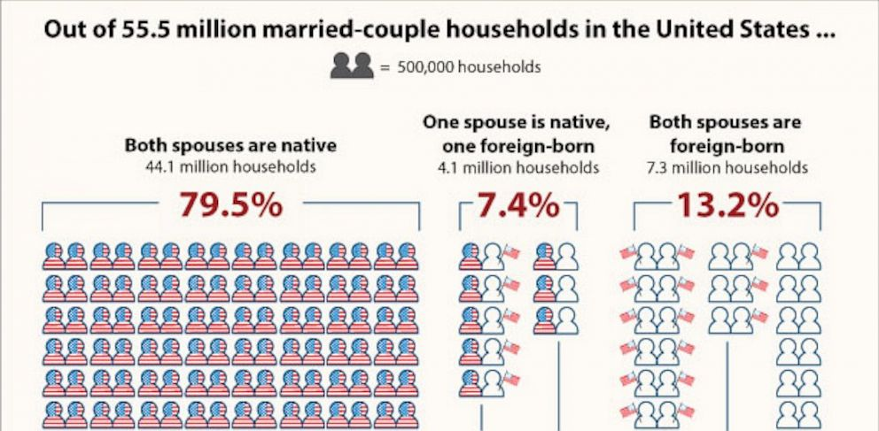 PHOTO: Detail of United States Census Bureau infographic.