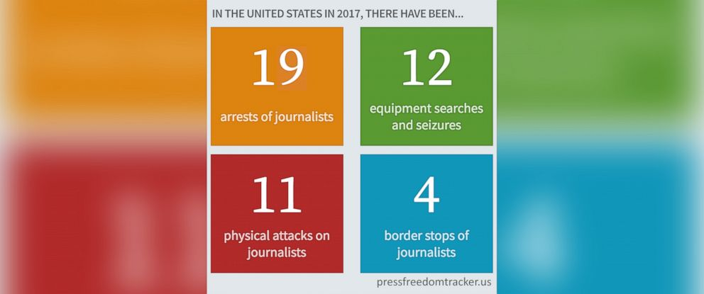 PHOTO: According to the U.S. Press Freedom Tracker, 19 journalists have been arrested so far in 2017.