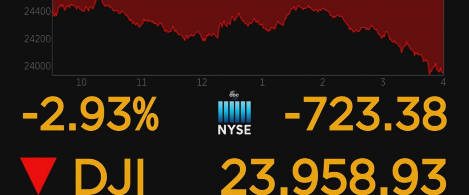 The Dow closed down more than 723 points, while the S&P 500 fell 68 points and the Nasdaq plunged 178 points.