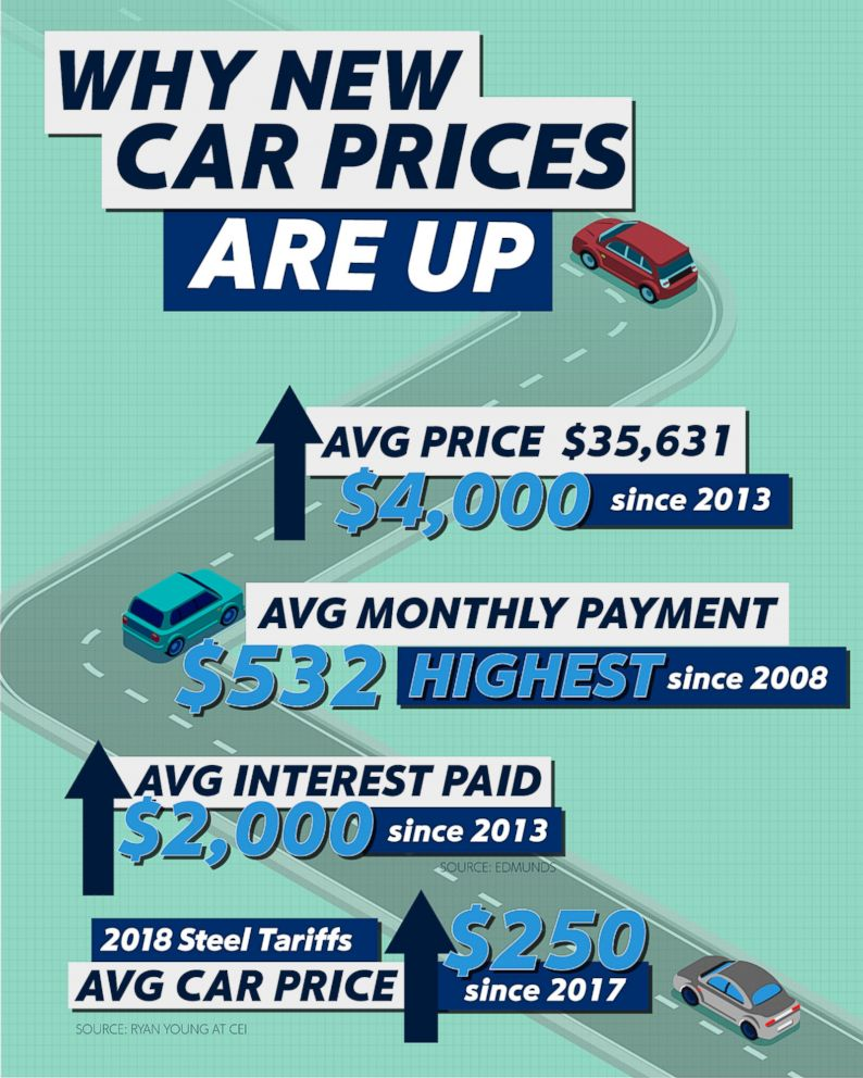Why are car prices going up?