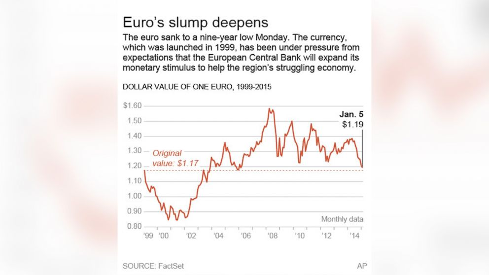 This graphic shows the dollar value of the euro since 1999.