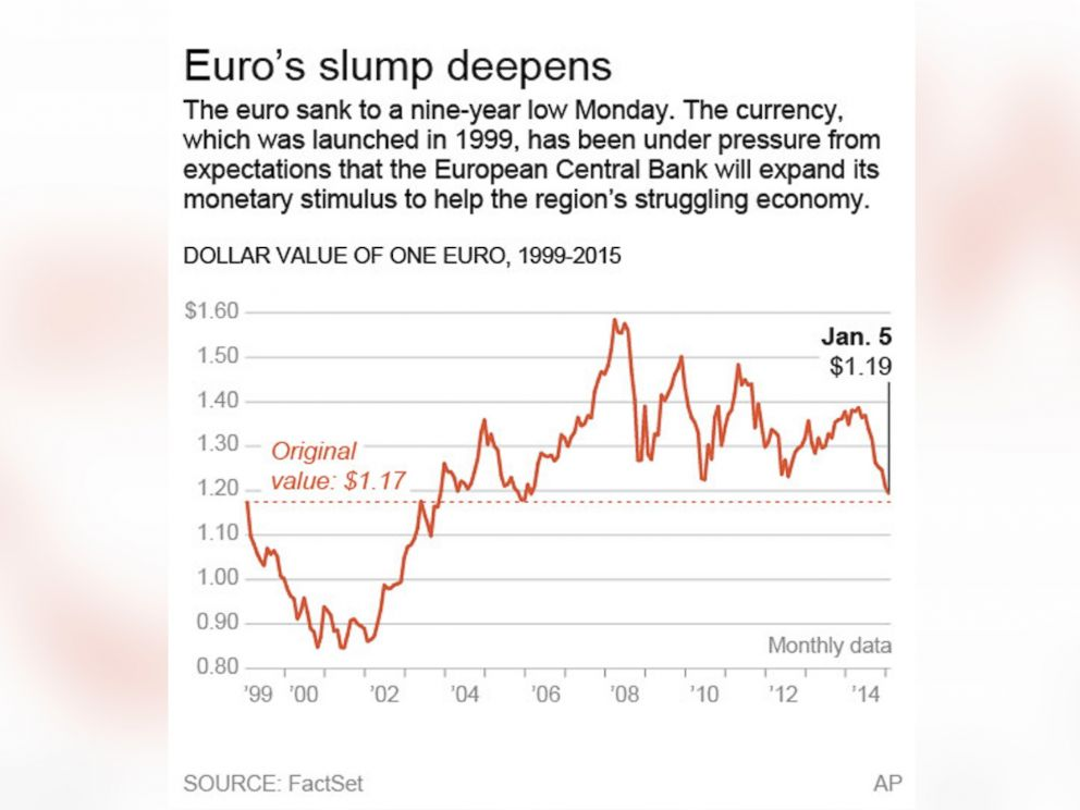 Photo This Graphic Shows The Dollar Value Of Euro Since 1999