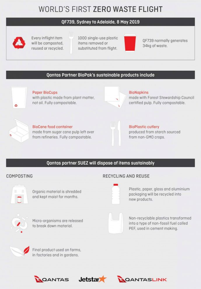 PHOTO: Qantas airlines zero waste factsheet.