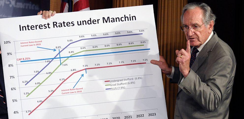 PHOTO: Tom Harkin discuss student loan interest rates