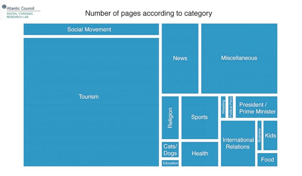 Graphic showing the various focuses of the pages. The larger the box, the more pages covered that category.