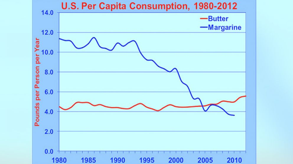 Butter consumption is now at a 40-year high, up 25% in the past decade.