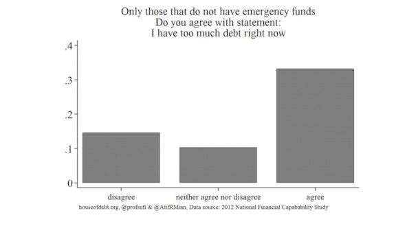 "PHOTO: Americans without an emergency fund respond to the statement ""I have too much debt right now."""