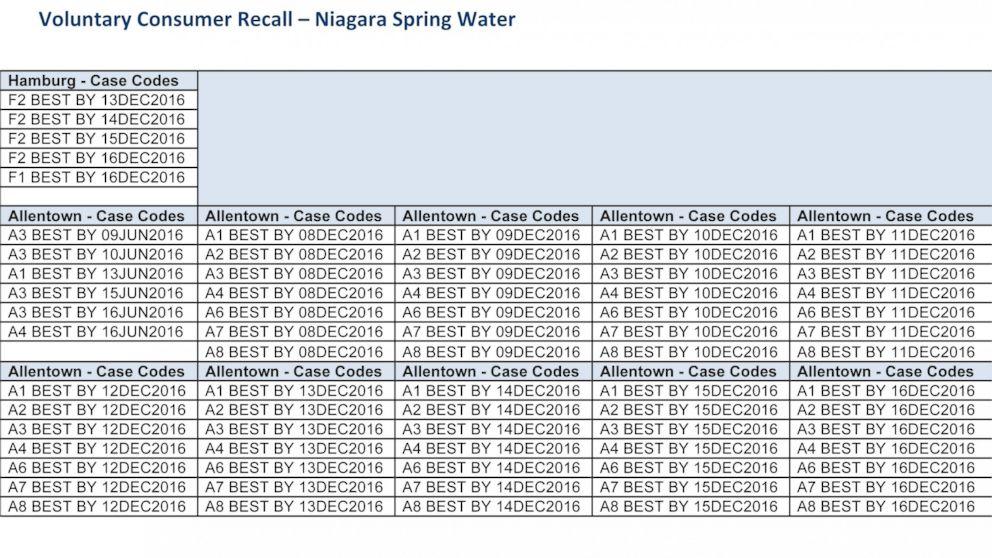 Niagara Spring Water voluntary recall best by dates summary.
