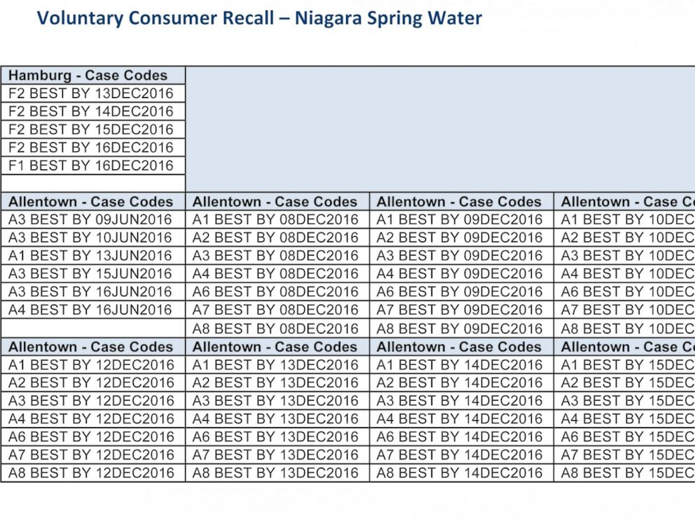 How To Check If Your Bottled Water Has Been Recalled Due To Possible