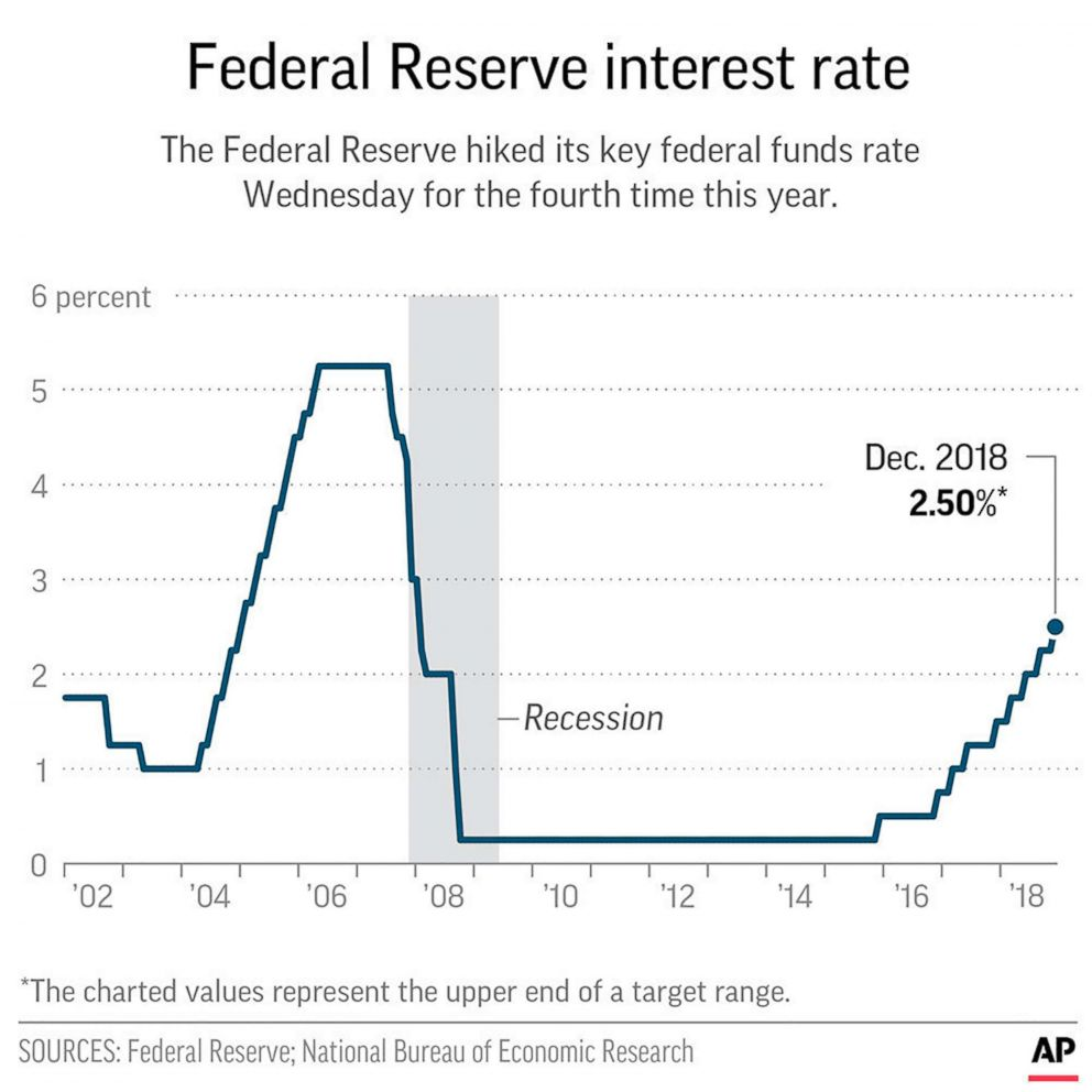 PHOTO: Graphic shows the federal funds rate since January 2002.