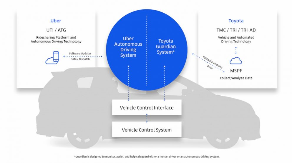 PHOTO: Diagram for Uber and Toyotas self driving cars.