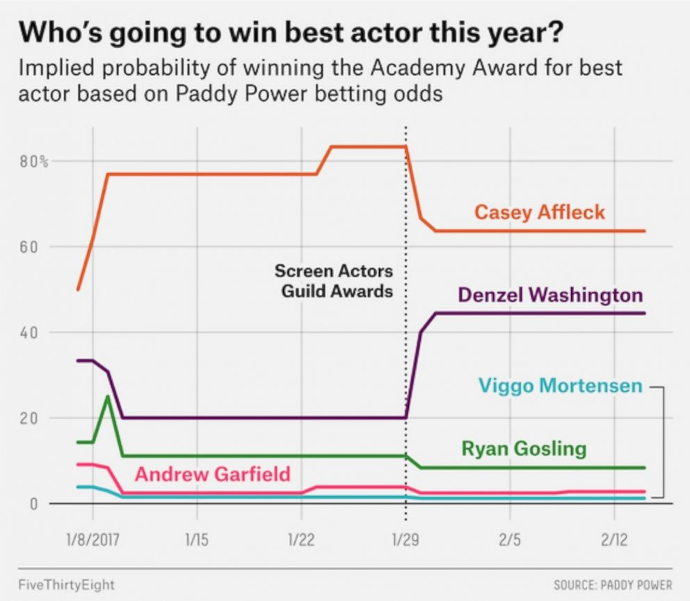 PHOTO: Best Actor Predictions