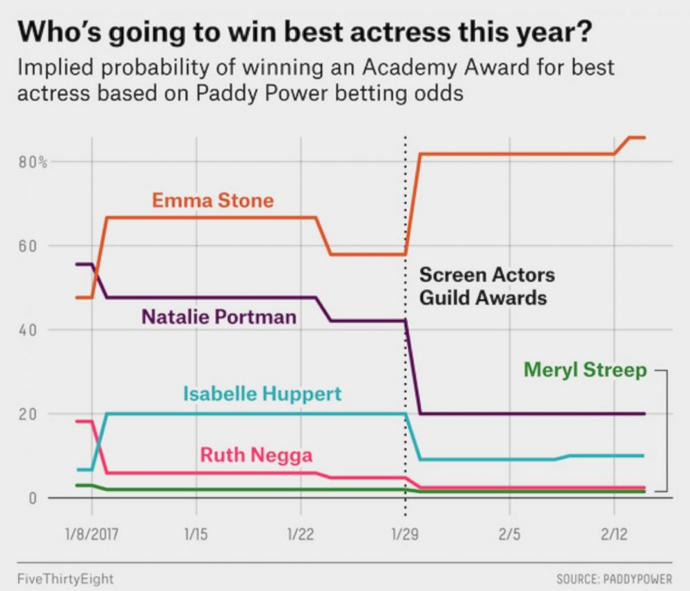PHOTO: Best Actress Predictions
