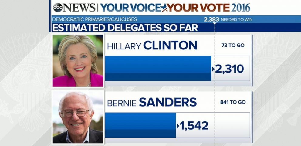VIDEO: Hillary Clinton Close to Securing Delegate Count for Democratic Nomination