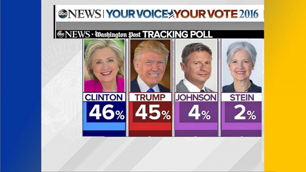 VIDEO: Latest Poll Shows Trump, Clinton in Statistical Tie