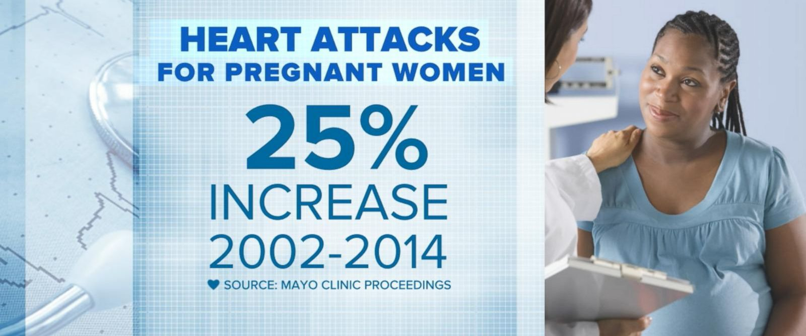 VIDEO: Study shows pregnant women have increased risk for heart attack