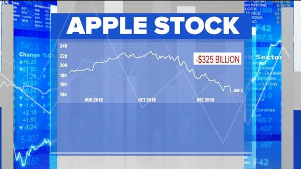 Stock market sees huge drop amid fears of Apple slowdown