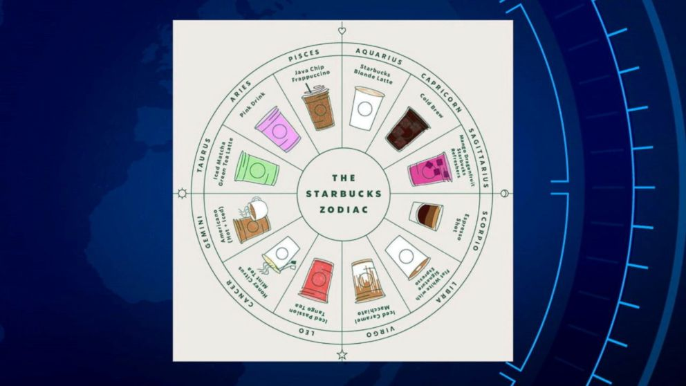 ae8047fdc New Starbucks zodiac chart finds the drink to perfectly match-a your ...