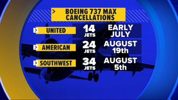 United joins 2 airlines in canceling Boeing 737 flights