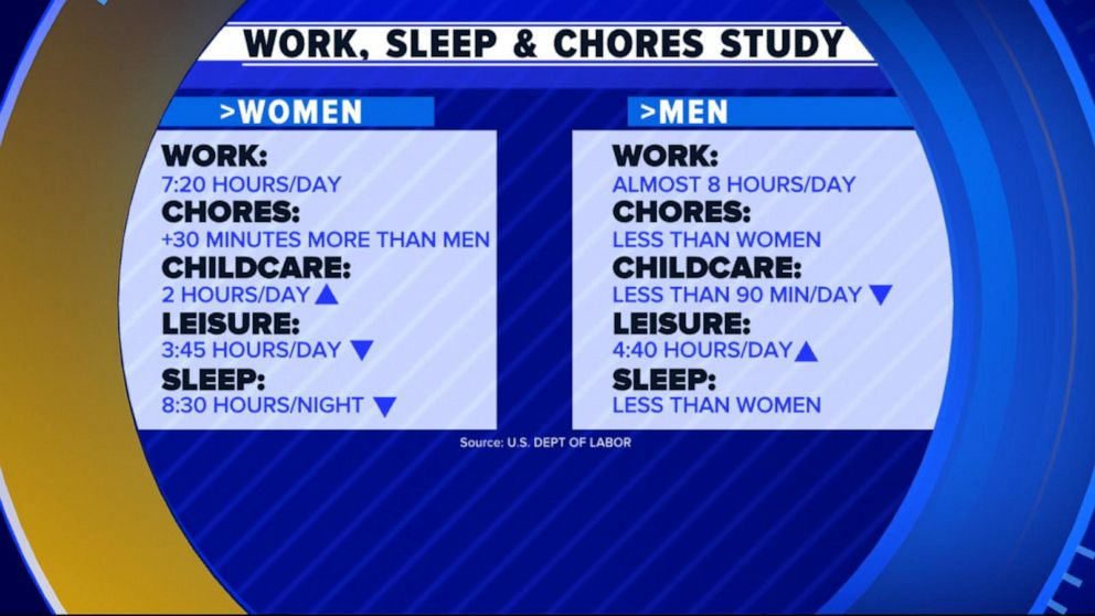 Women sleep less, work more at home, job: Survey