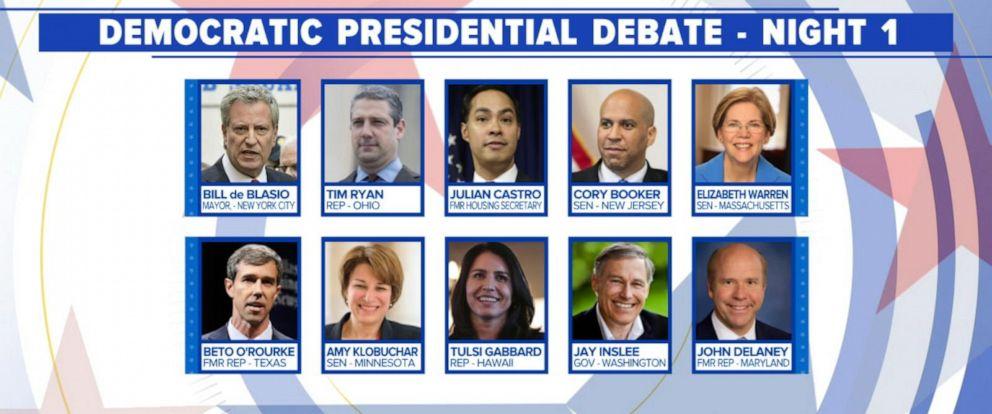 2020 Democratic Party presidential primaries
