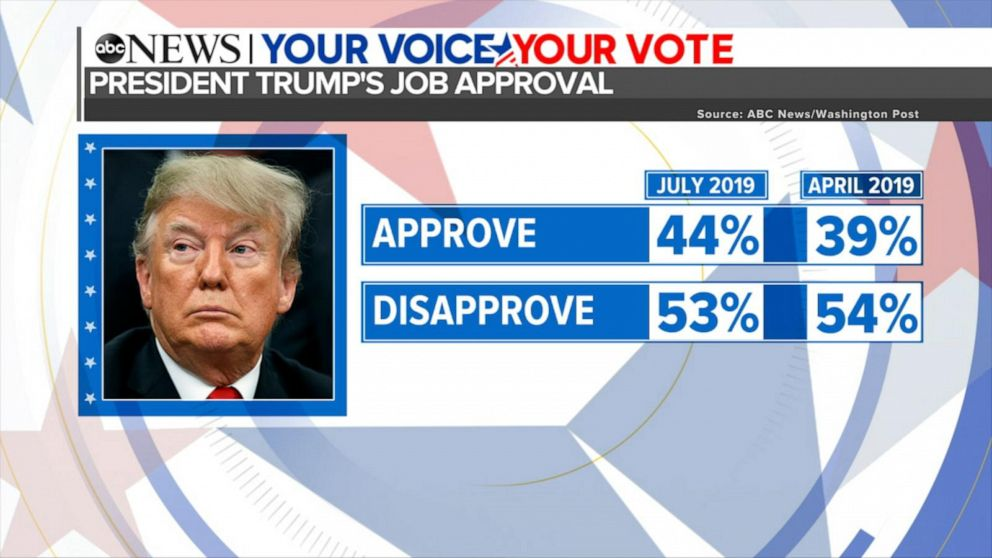 Morning Show Ratings 2020.Trump Reaches Career High Approval Yet Faces A Range Of Re