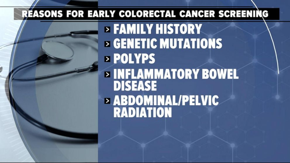 New Study Suggests Lowering Colorectal Cancer Screening Age By 5 Years Video Abc News