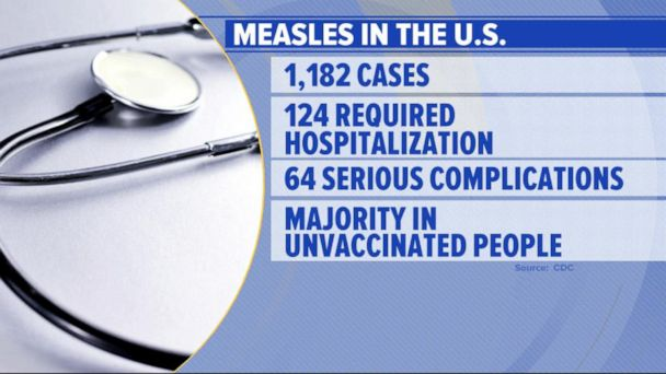 10 new measles cases reported at start of school year