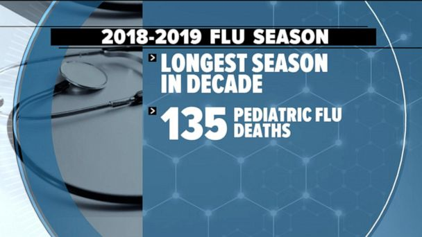 What to know about the 2019 flu season