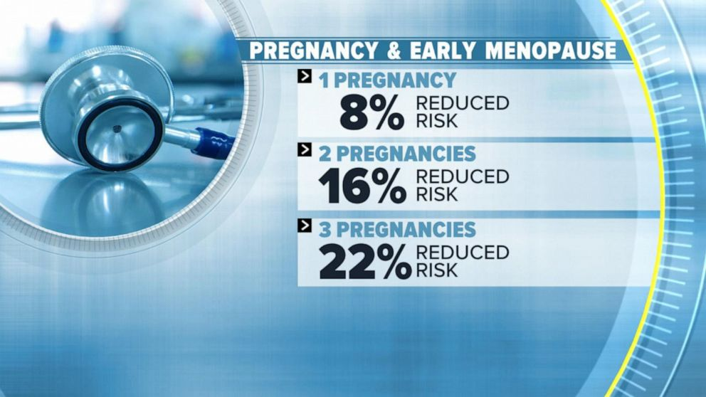 Pregnancy and breastfeeding may lower risk of early menopause