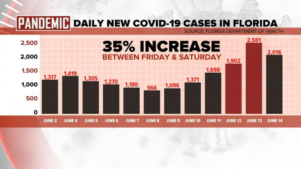 Florida Continues To See New Coronavirus Cases Rise In High Numbers Abc News