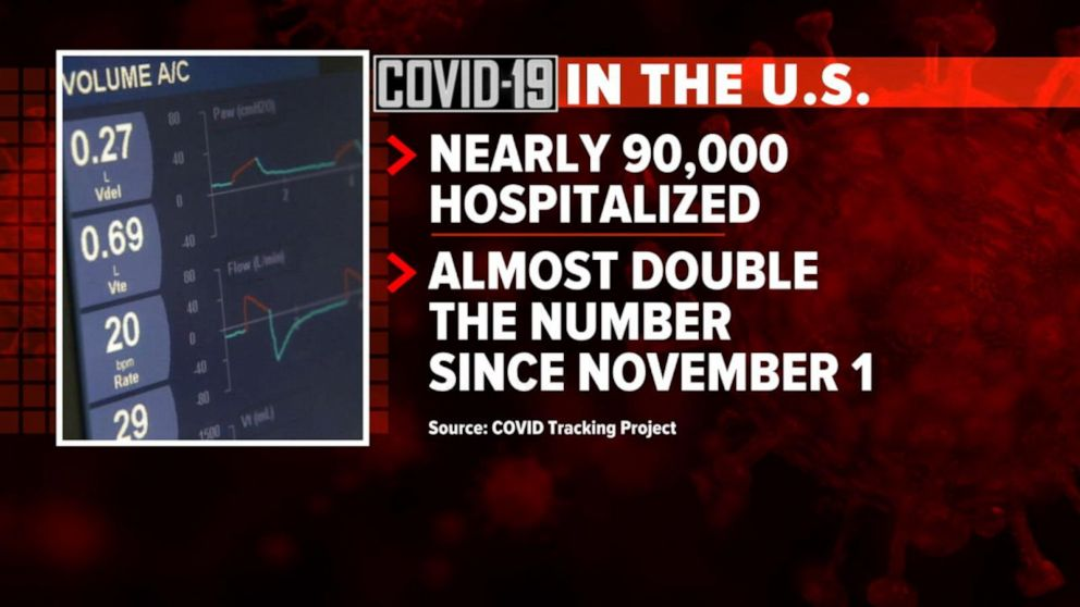 90,000 Americans are hospitalized as COVID-19 cases skyrocket Video - ABC  News