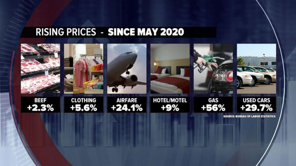 Prices rise as inflation hits highest levels since Great Recession