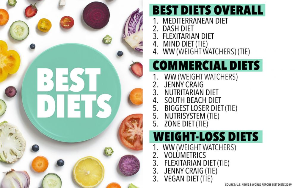 best diet for 2019 Nordic diet makes its way on best diets for 2019 list: What to