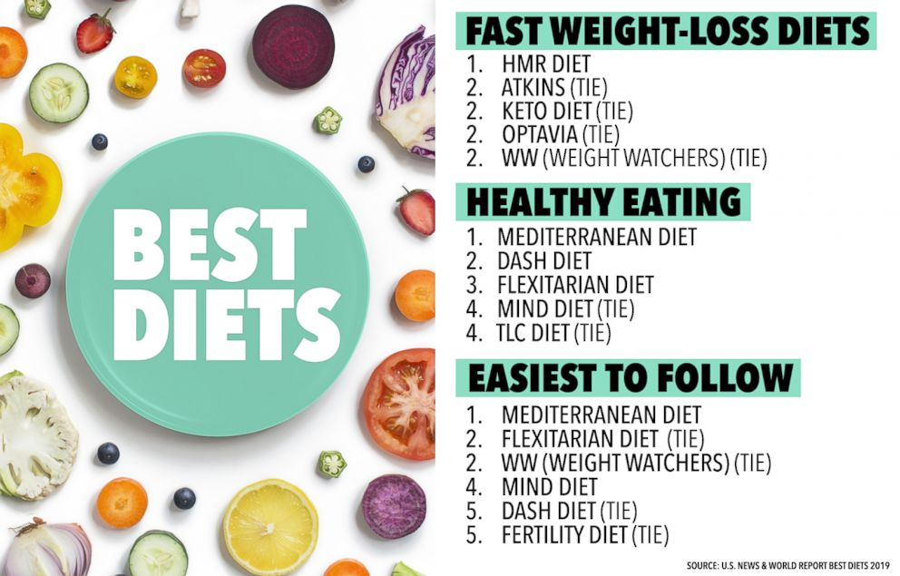 Best Diet 2019 Nordic diet makes its way on best diets for 2019 list: How to eat
