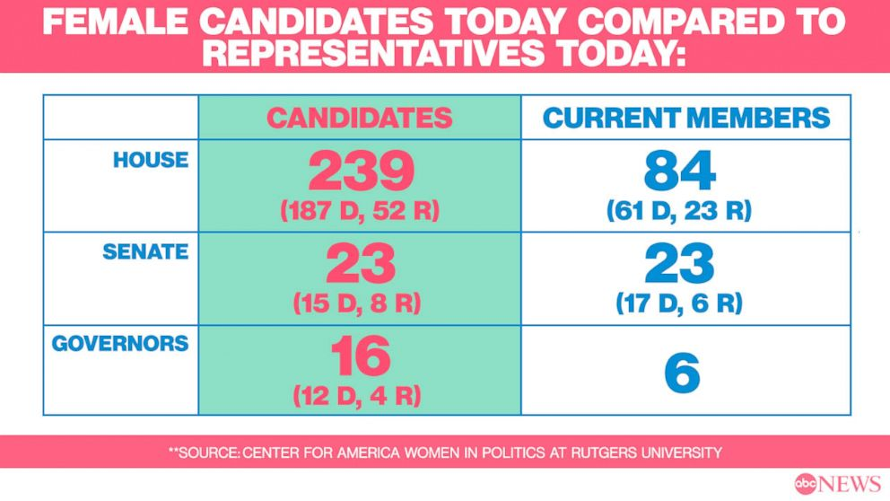 Female Candidates today