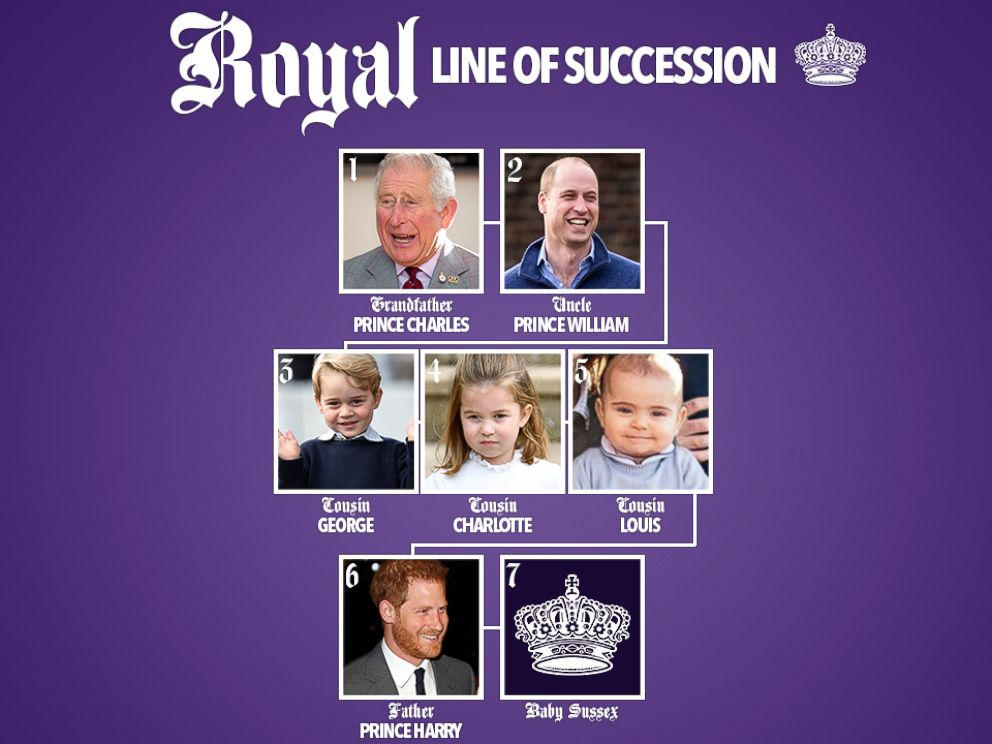 PHOTO: Royal Line Of Succession