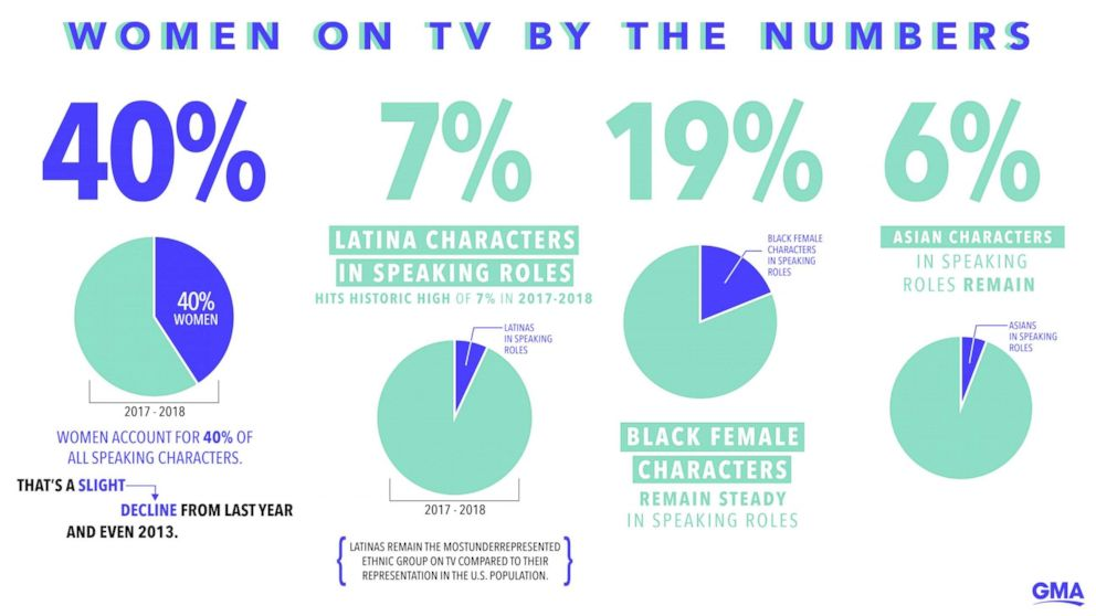PHOTO: Women On TV By The Numbers Info Graphic