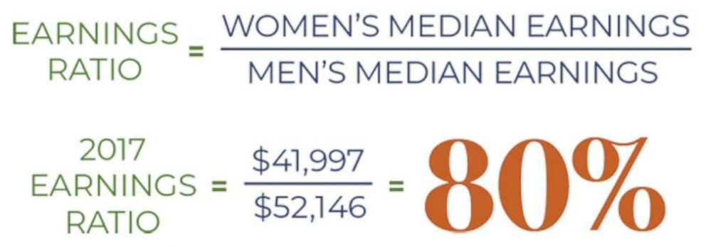 PHOTO: The American Association of University Women has released a new report on the gender pay gap.