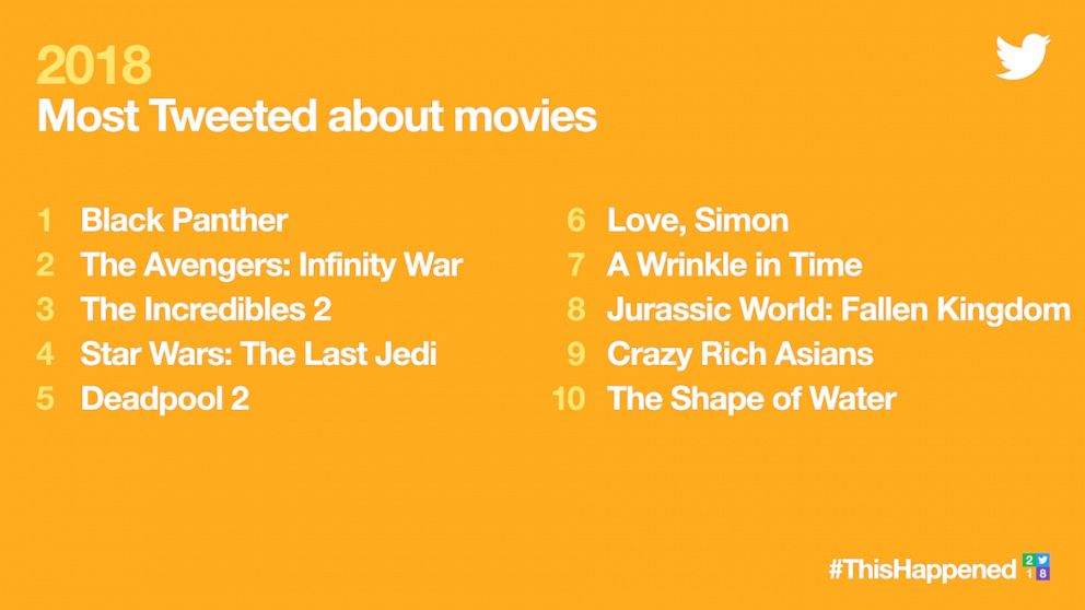 PHOTO: 2018s Most Tweeted about movies