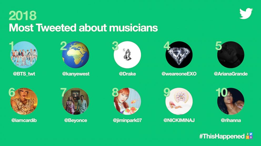 PHOTO: 2018s Most Tweeted about musicians