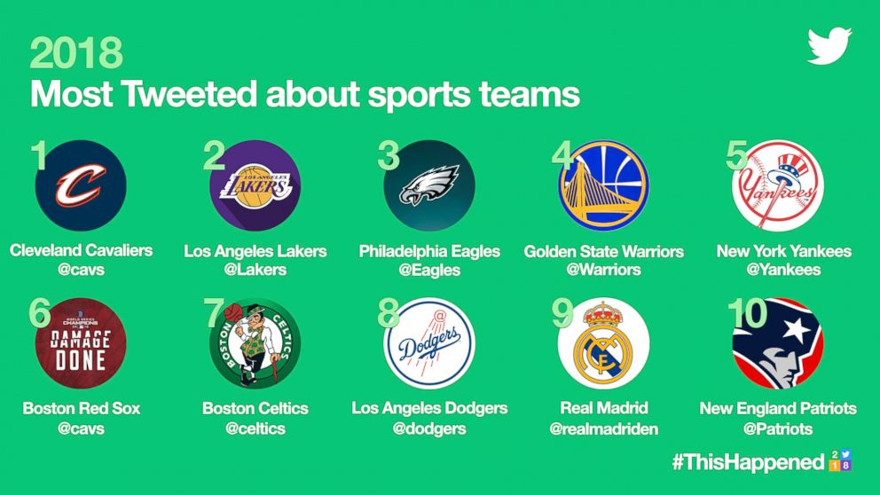 2018's Most Tweeted about sports teams