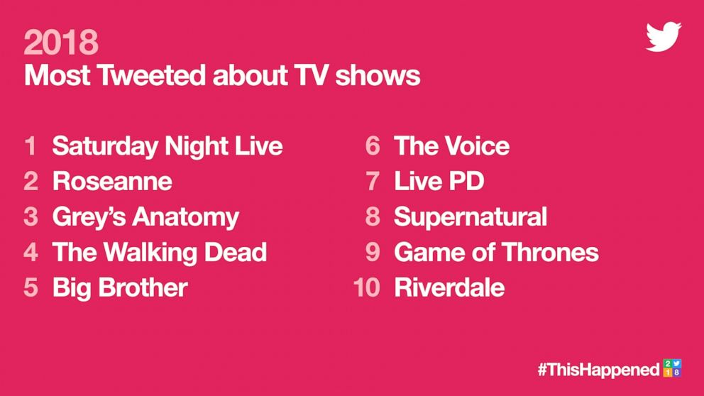 2018's Most Tweeted about TV shows