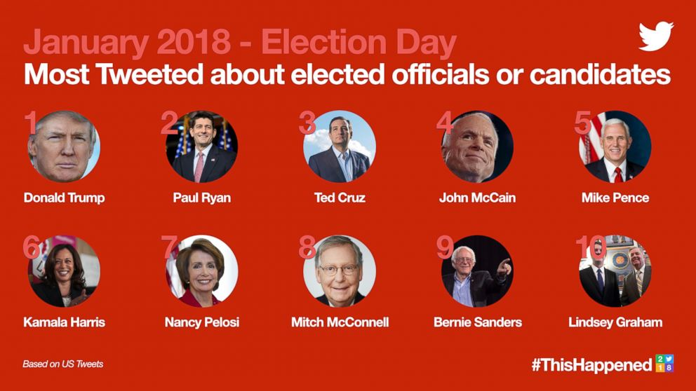2018's Most Tweeted about elected officials or candidates before election day
