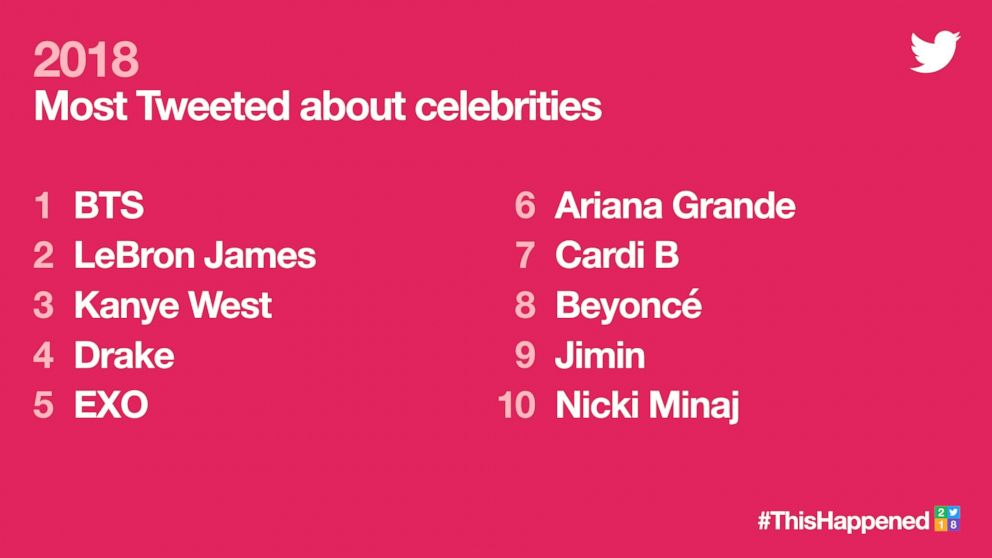 2018's Most Tweeted about celebrities