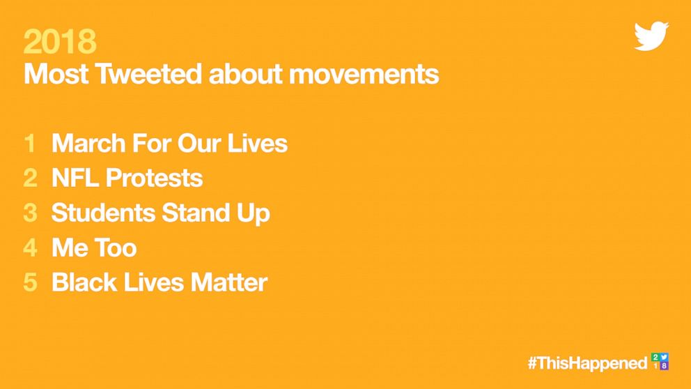 2018's Most Tweeted about movements