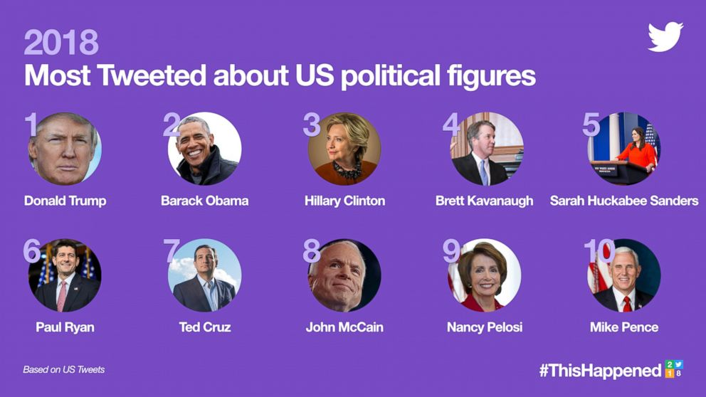 2018's Most Tweeted about US political figures