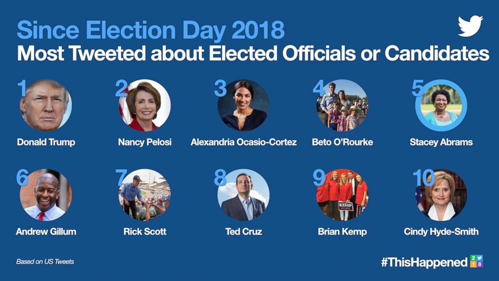 2018's Most Tweeted about Elected Officials or Candidates since Election Day