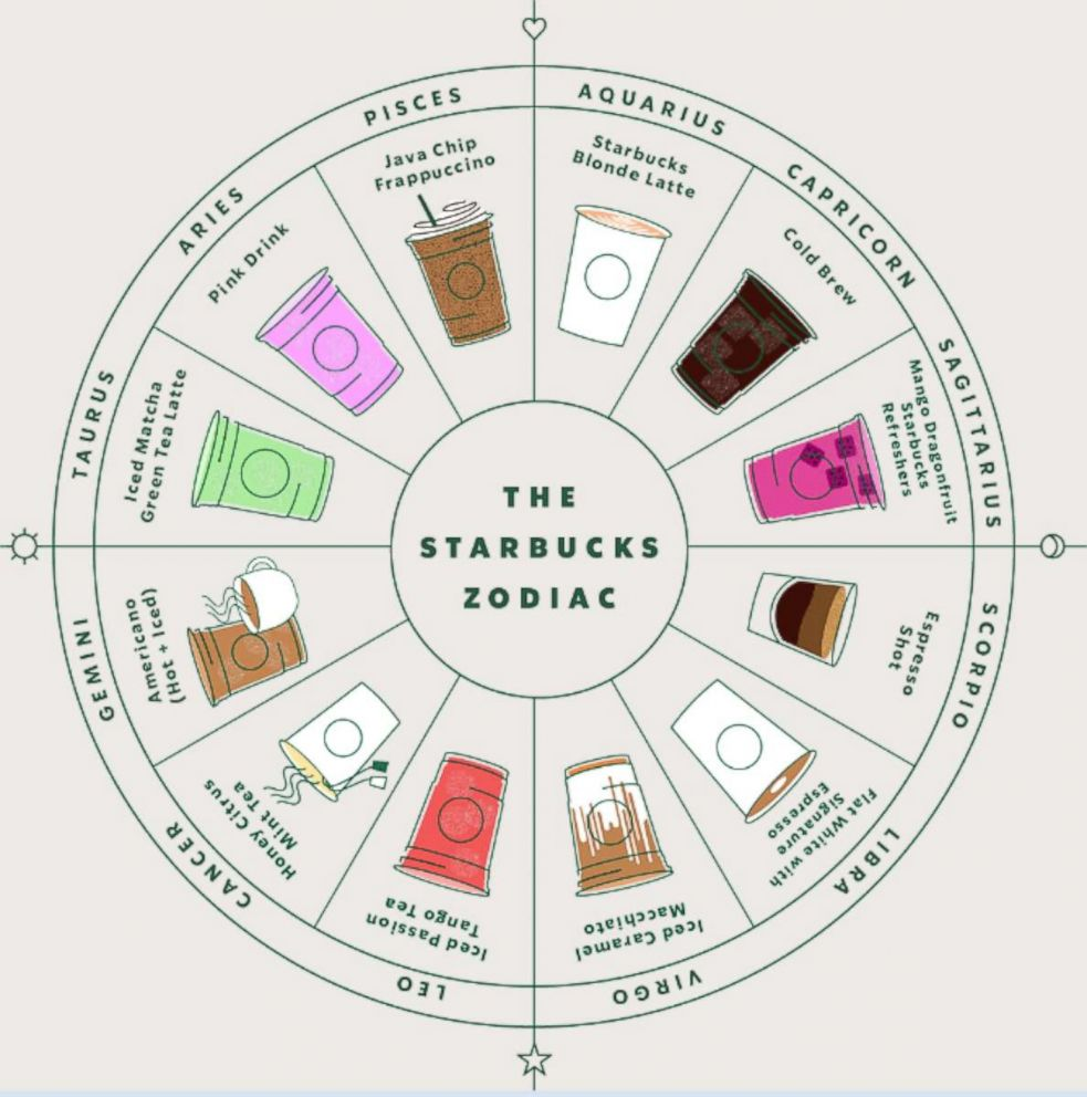 Check out the 2019 Starbucks Zodiac wheel that shows the drink that matches your personality based on your birthdate.